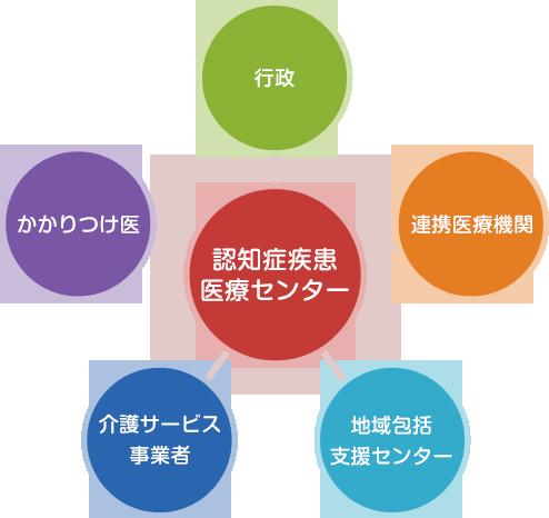 関係機関との連携イメージ
